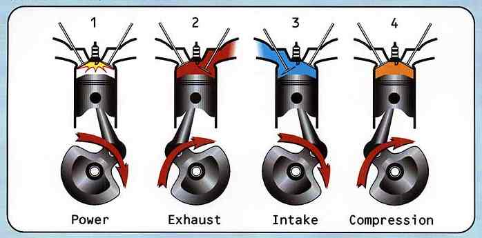 What Is 2-Stroke and 4-Stroke Engine? - Knowledge Is Free